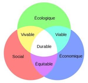 piliers du Développement durable
