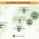 infographie FAO